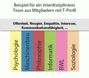 T-Profil in Design-Thinking-Teams