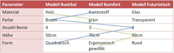 Morphologischer Kasten Bzw Morphologische Analyse