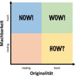 ideen-bewerten-how-wow-now