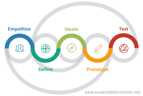 Design Thinking Prozessmodell